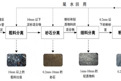国内首部排水管渠污泥处理的专业技术规程《城镇排水管渠污泥处理技术规程》T/CECS 700-2020实施的内涵
